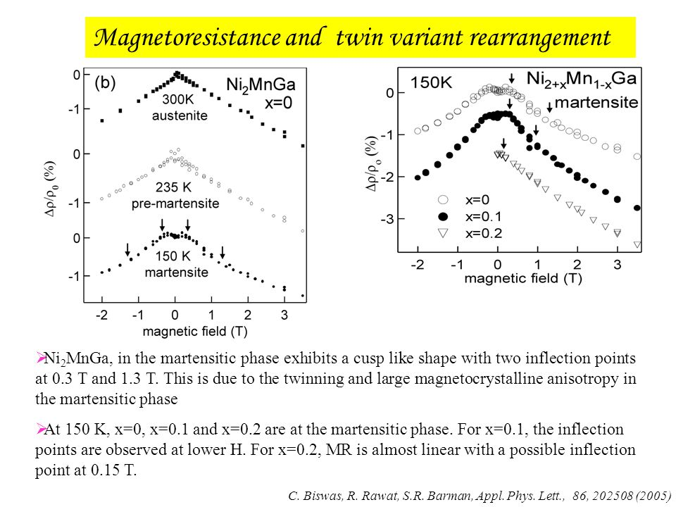 Magnetoresistance and twin variant rearrangement