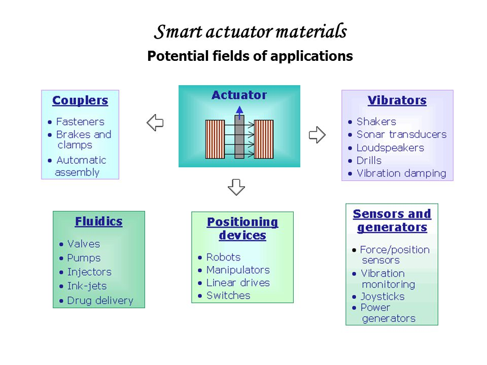 Smart actuator materials Potential fields of applications