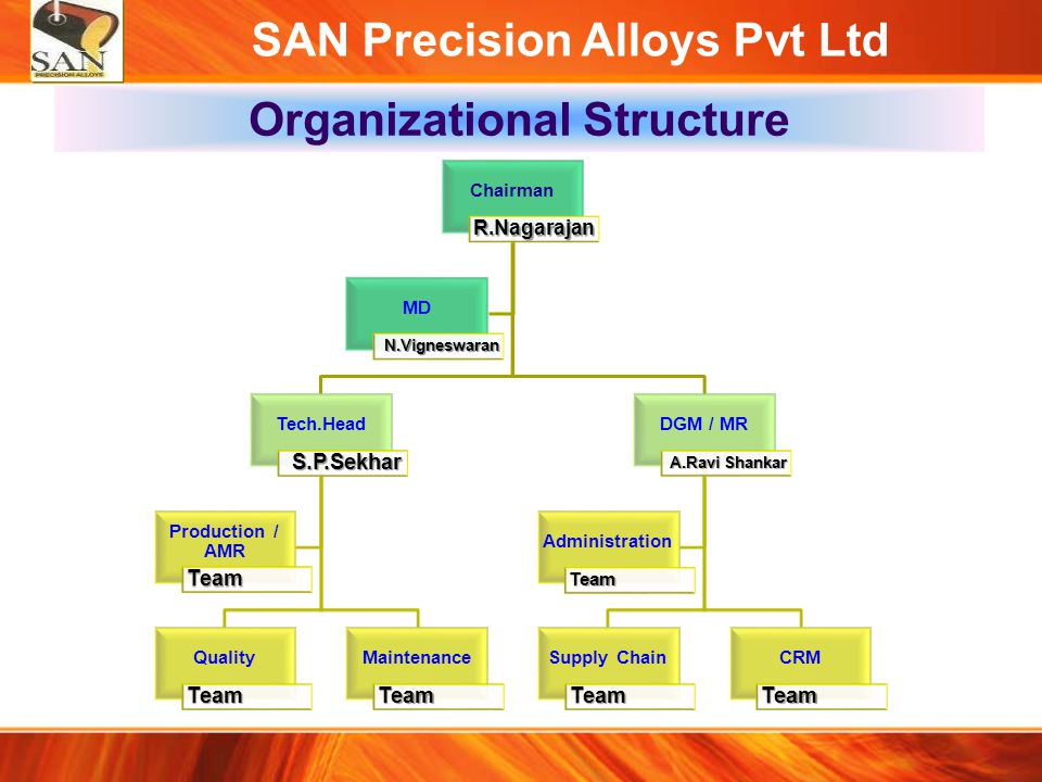 SAN Precision Alloys Pvt Ltd Organizational Structure