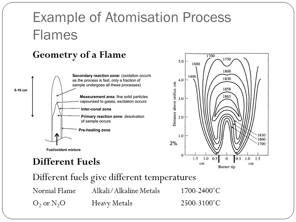 Example of Atomisation Process Flames