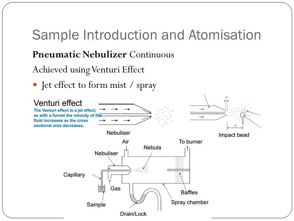 Sample Introduction and Atomisation