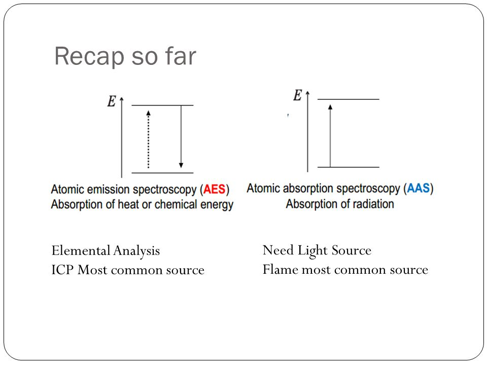 Recap so far Elemental Analysis Need Light Source