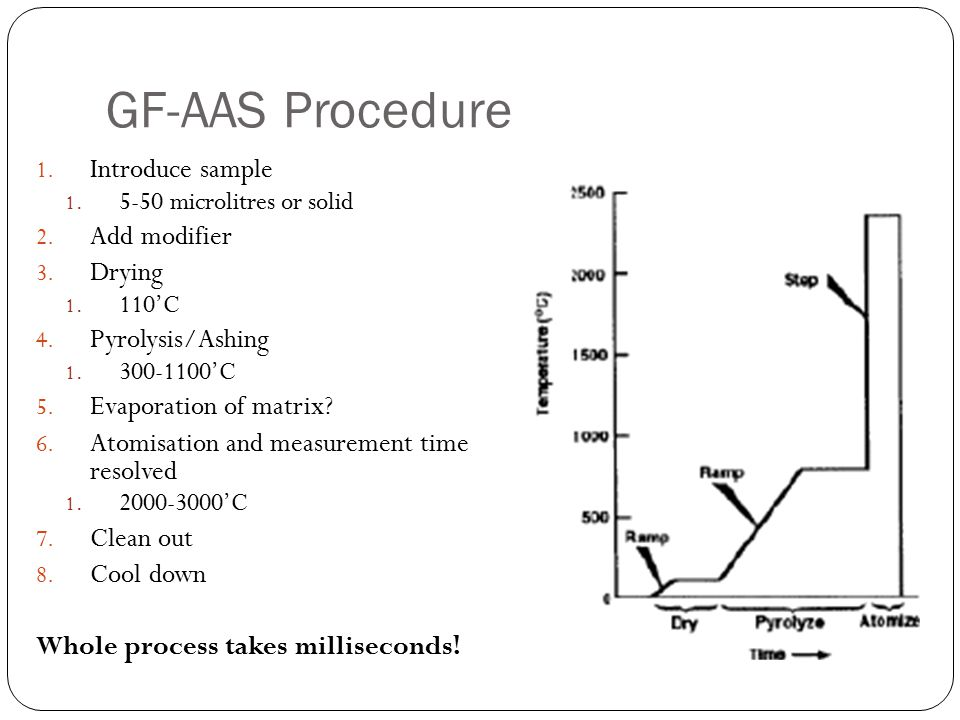 GF-AAS Procedure Introduce sample Add modifier Drying Pyrolysis/Ashing