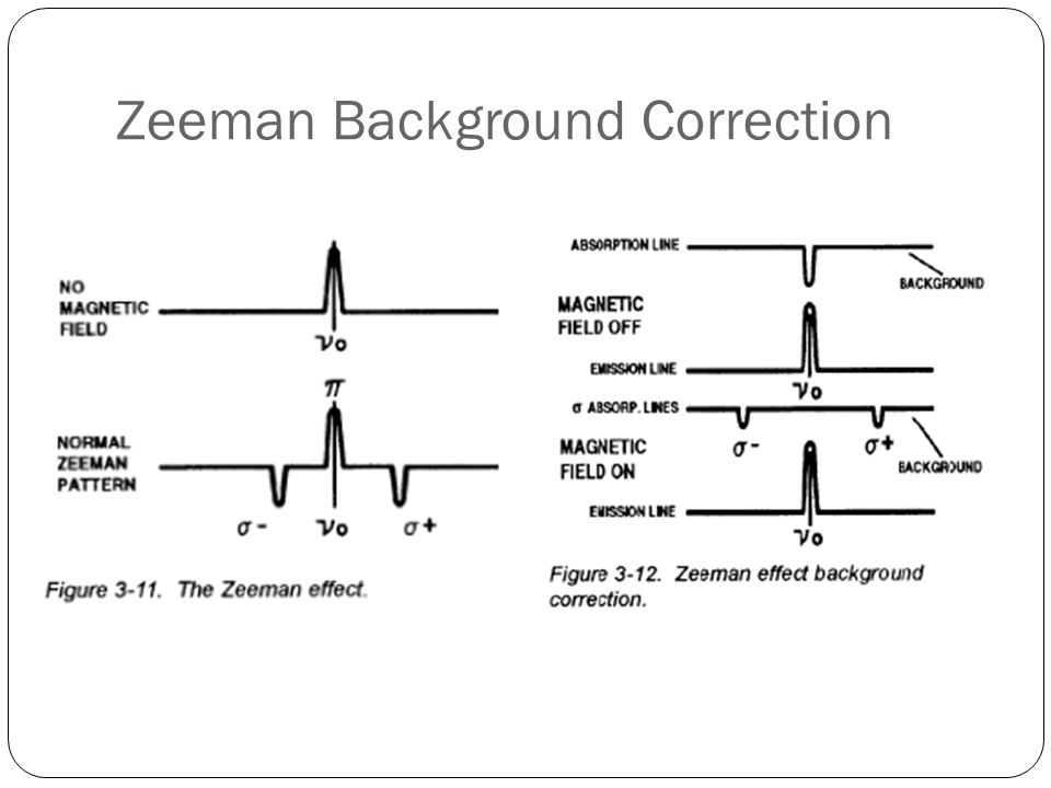 Zeeman Background Correction