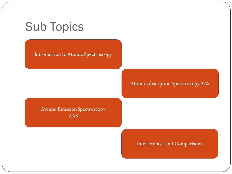 Sub Topics Introduction to Atomic Spectroscopy