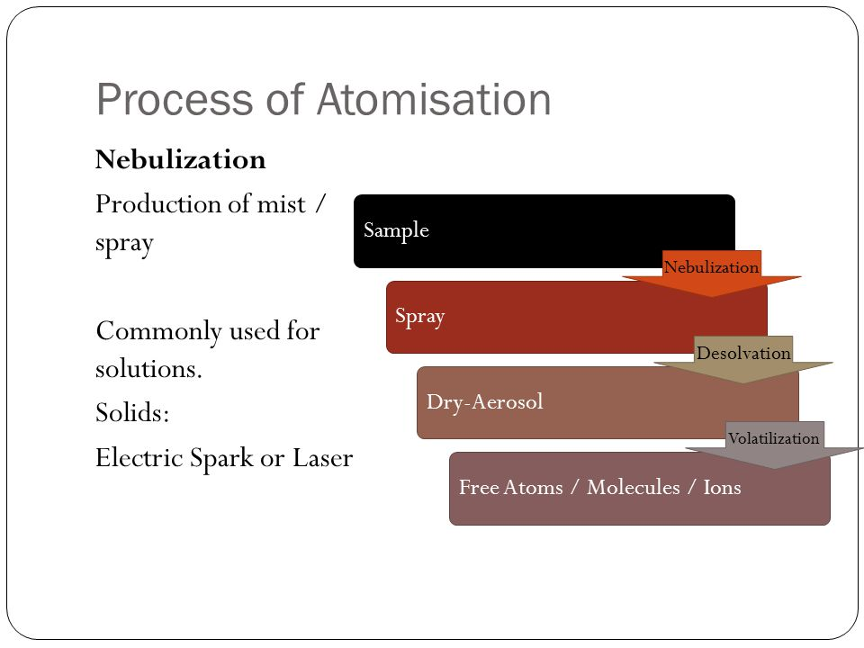 Process of Atomisation
