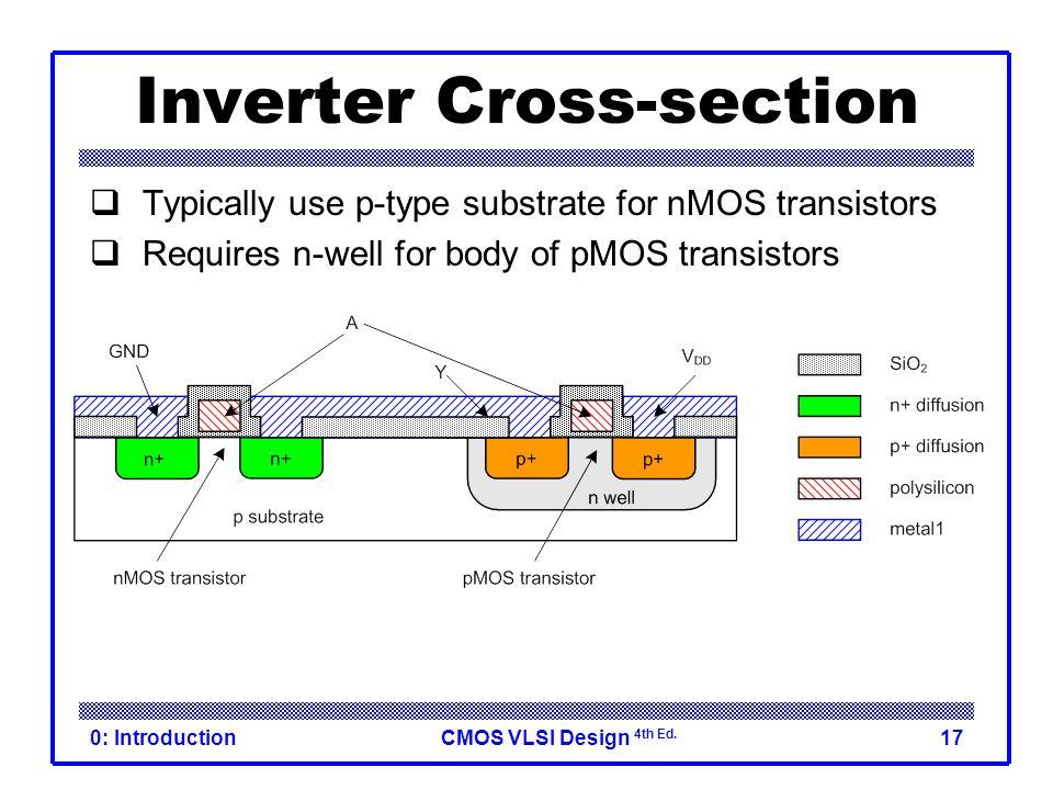 Inverter Cross-section