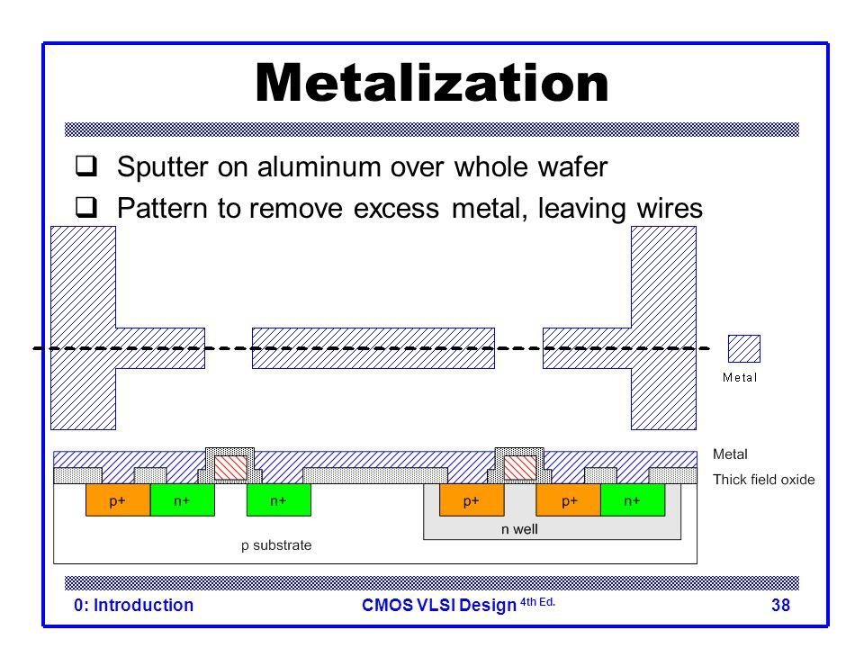 Metalization Sputter on aluminum over whole wafer