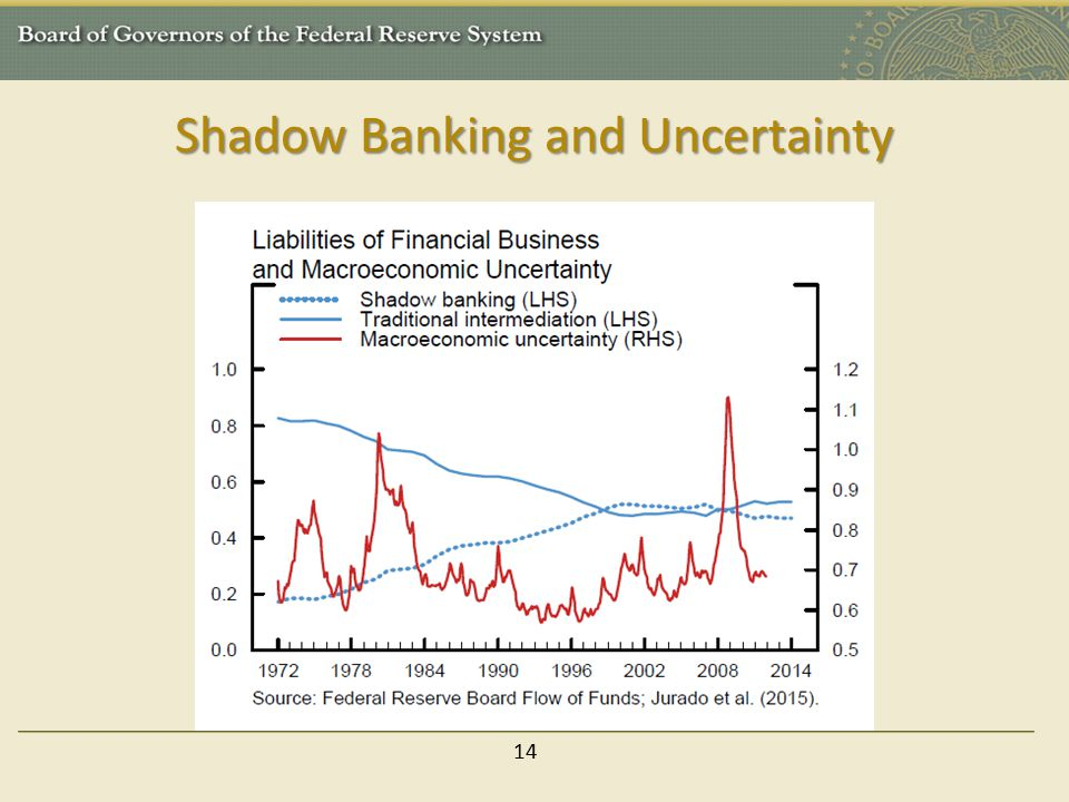 Shadow Banking and Uncertainty