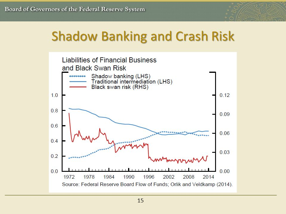 Shadow Banking and Crash Risk