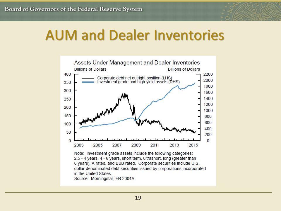 AUM and Dealer Inventories