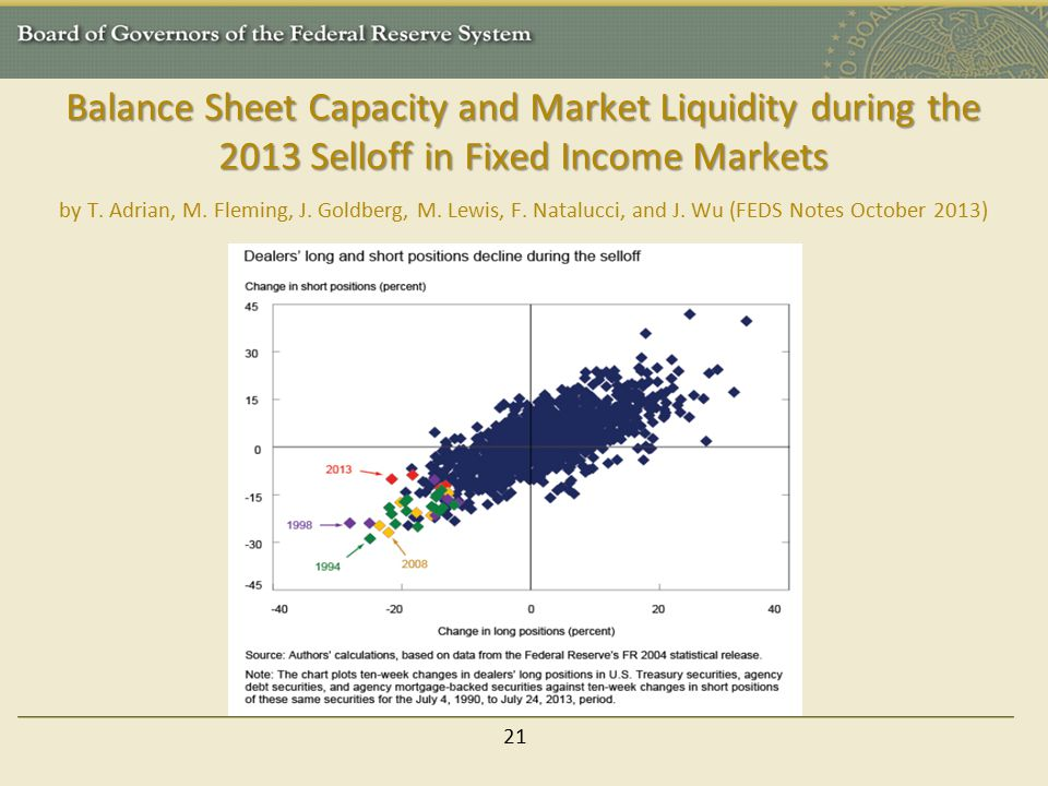 Balance Sheet Capacity and Market Liquidity during the 2013 Selloff in Fixed Income Markets by T. Adrian, M. Fleming, J. Goldberg, M. Lewis, F. Natalucci, and J. Wu (FEDS Notes October 2013)