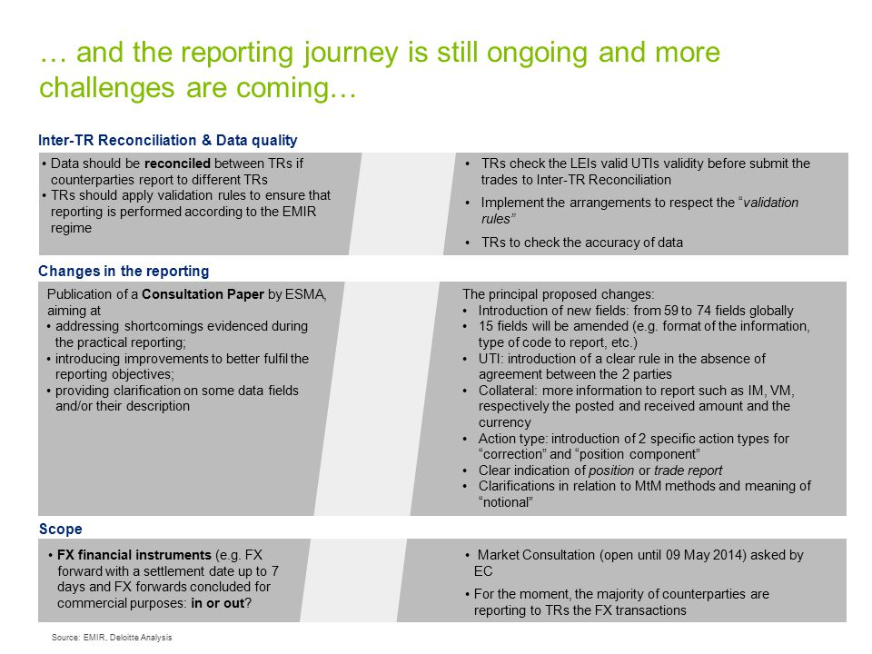 … and the reporting journey is still ongoing and more challenges are coming…