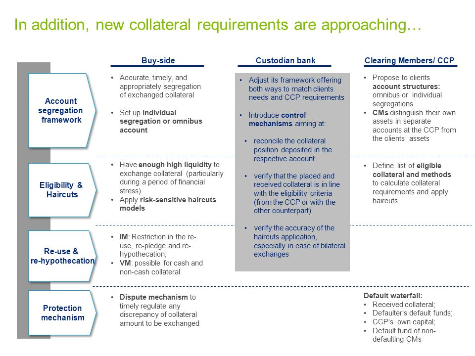 In addition, new collateral requirements are approaching…