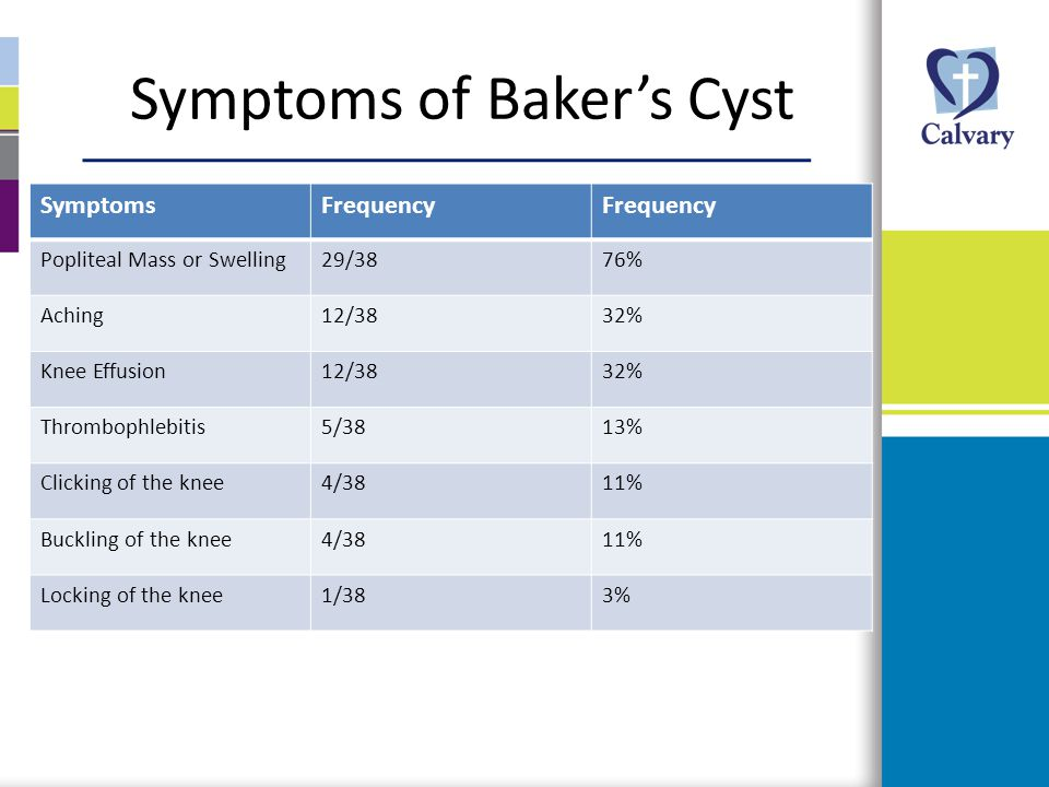 Symptoms of Baker's Cyst
