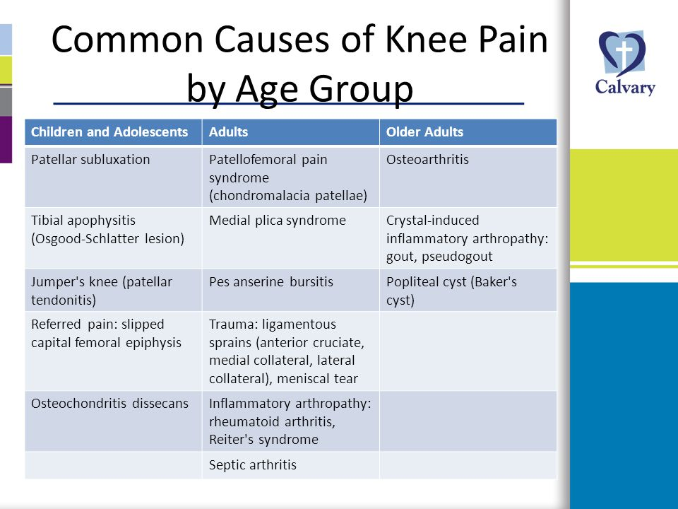 Common Causes of Knee Pain by Age Group