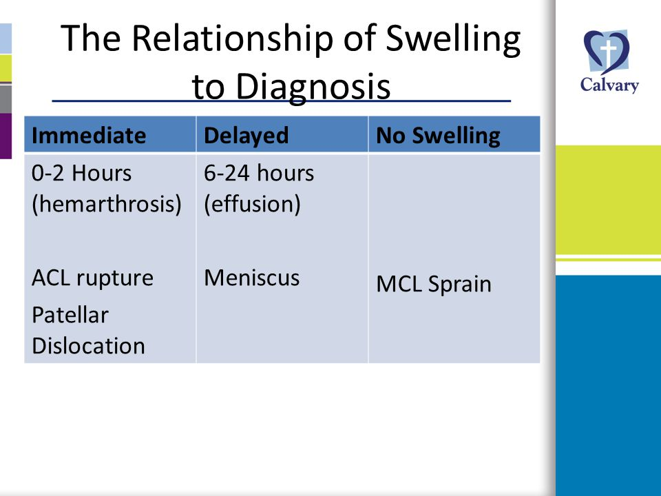 The Relationship of Swelling to Diagnosis