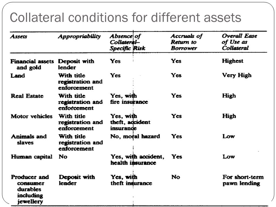 Collateral conditions for different assets