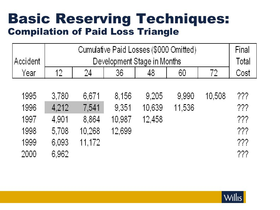 Basic Reserving Techniques: Paid Loss Development Factors
