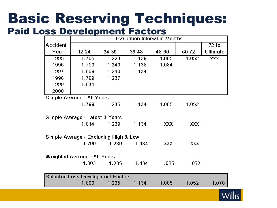 Basic Reserving Techniques: Paid LDM Projections & Reserves
