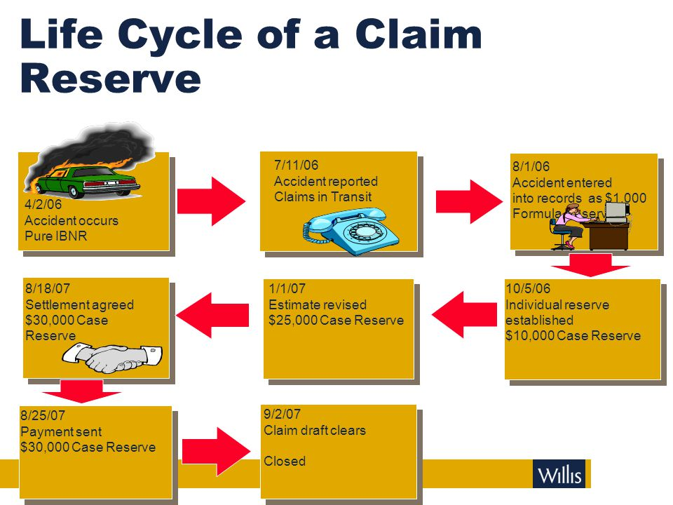 Intro To Losses A Loss is the Paid (to date) + Claim (Case) Reserve + Incurred-But-Not-Reported (IBNR)