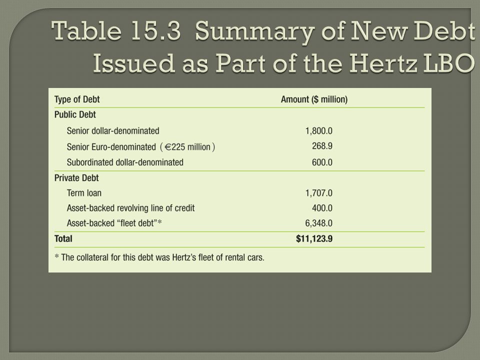 Table 15.3 Summary of New Debt Issued as Part of the Hertz LBO