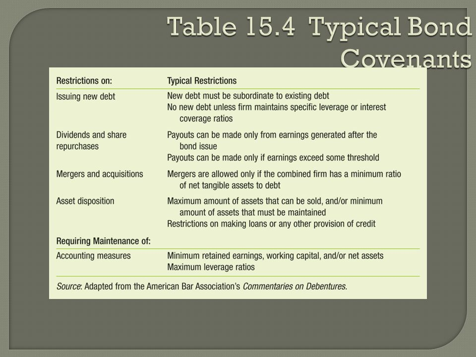 Table 15.4 Typical Bond Covenants