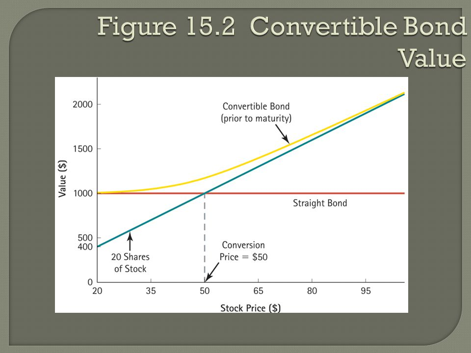 Figure 15.2 Convertible Bond Value