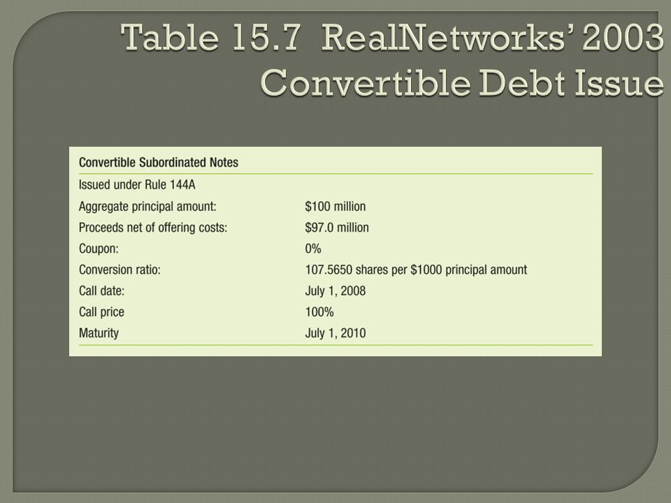 Table 15.7 RealNetworks' 2003 Convertible Debt Issue