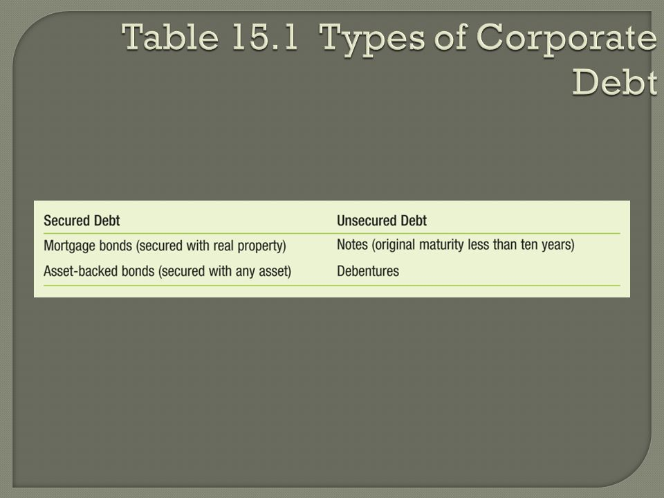 Table 15.1 Types of Corporate Debt