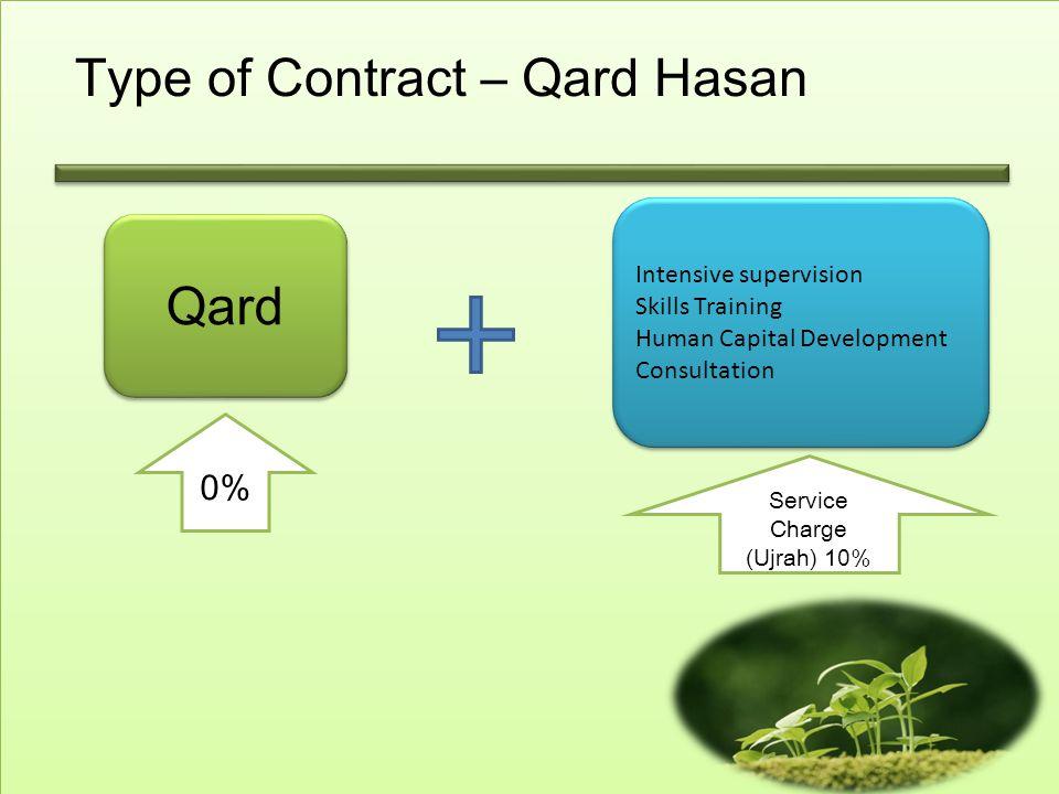 Type of Contract – Qard Hasan