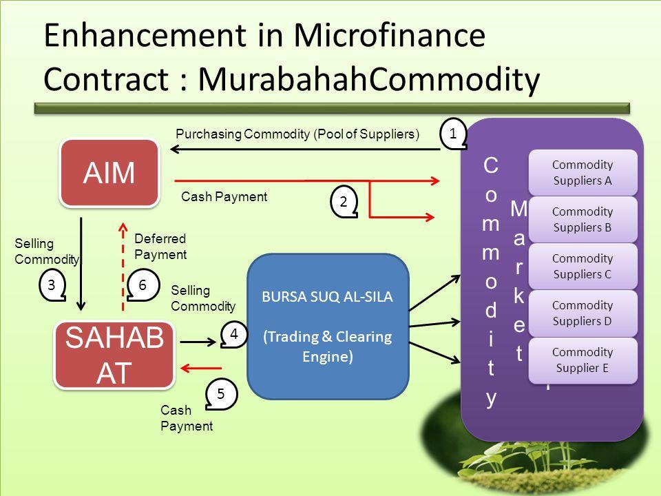 Enhancement in Microfinance Contract : MurabahahCommodity