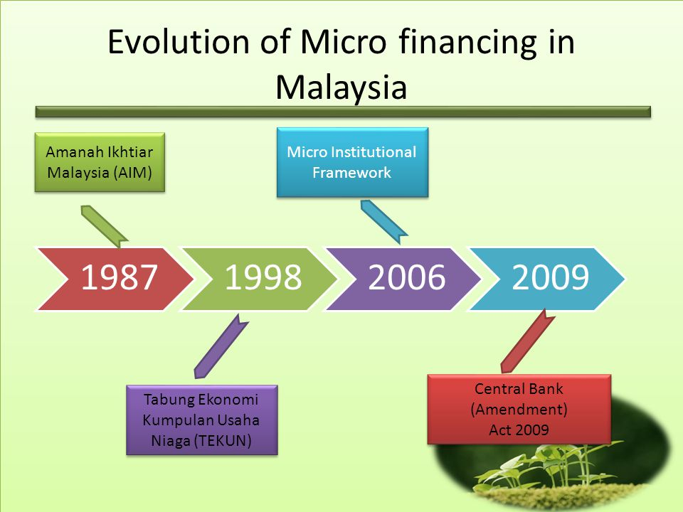 Evolution of Micro financing in Malaysia