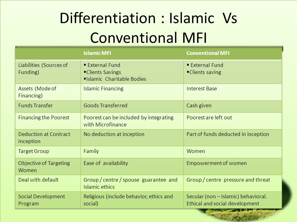 Differentiation : Islamic Vs Conventional MFI