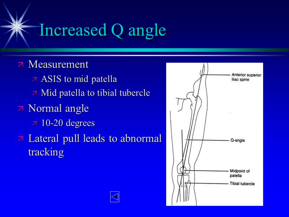 Increased Q angle Measurement Normal angle