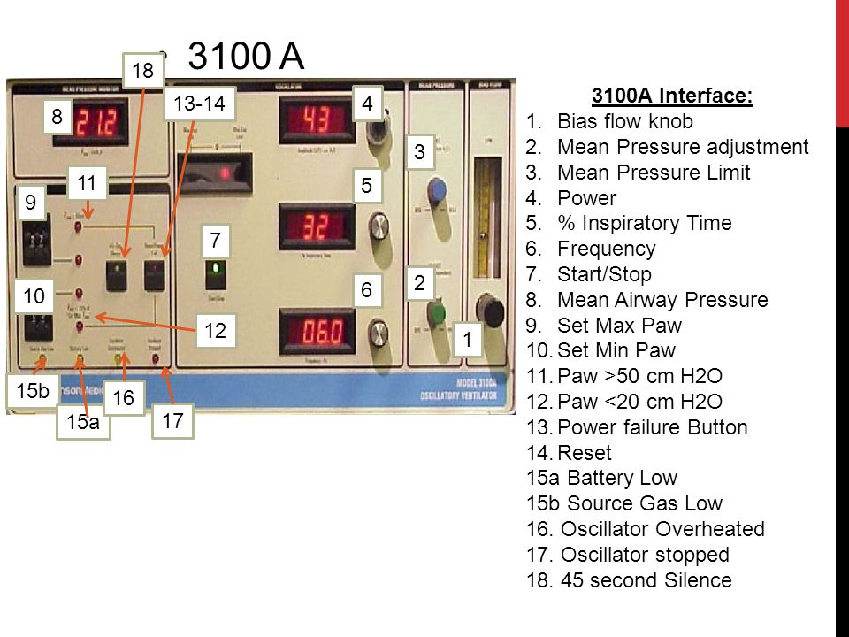 3100 A 18 3100A Interface: Bias flow knob Mean Pressure adjustment