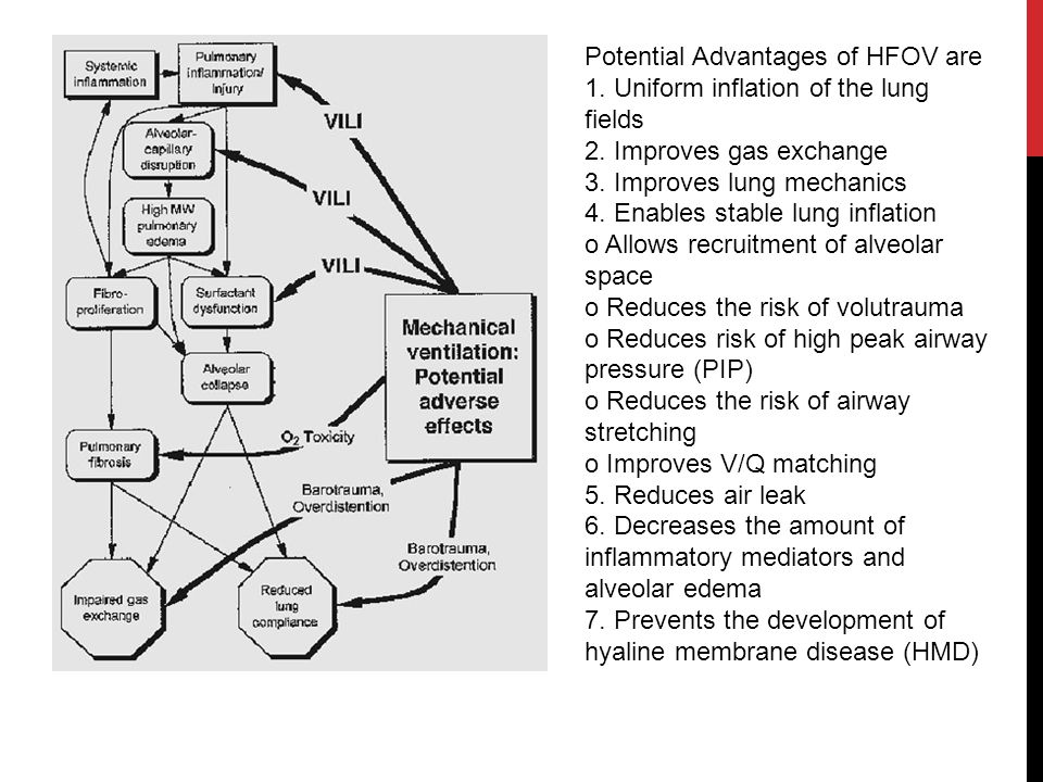Potential Advantages of HFOV are 1
