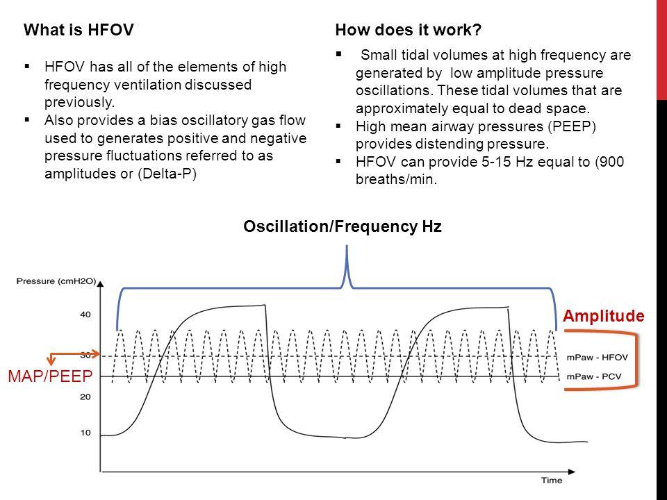 Oscillation/Frequency Hz