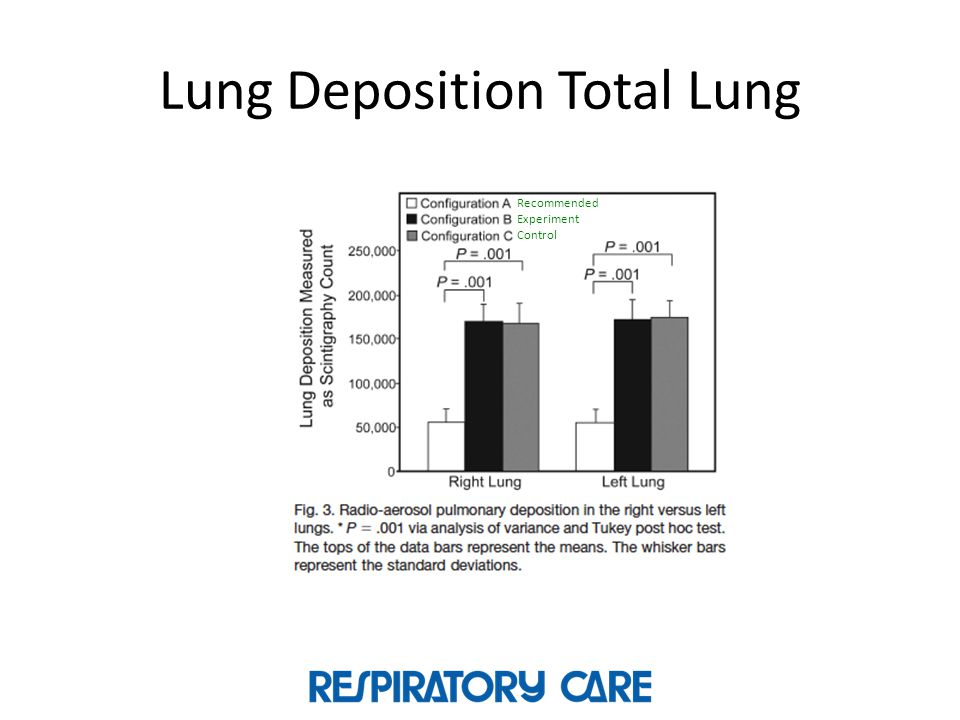 Lung Deposition Total Lung