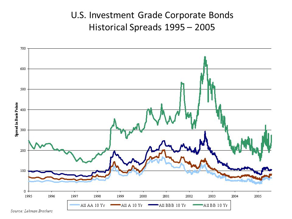 U.S. Investment Grade Corporate Bonds Historical Spreads 1995 – 2005