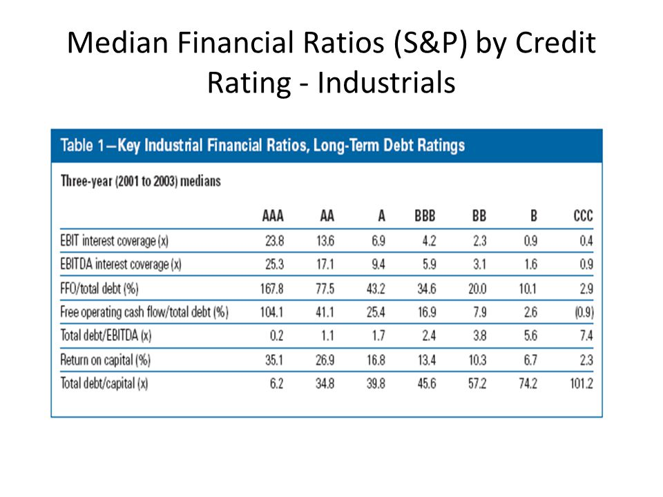 Median Financial Ratios (S&P) by Credit Rating - Industrials