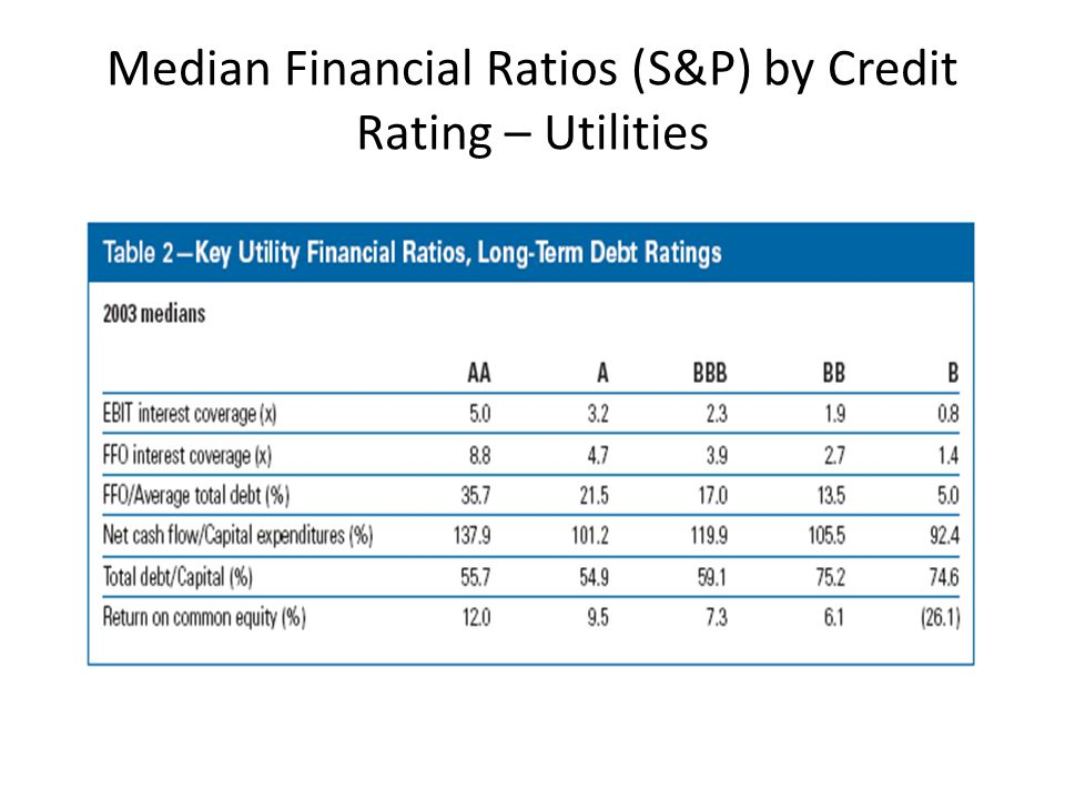 Median Financial Ratios (S&P) by Credit Rating – Utilities