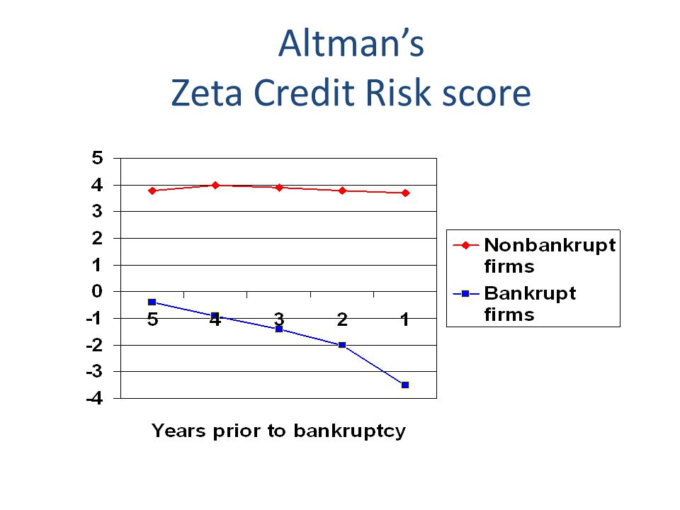 Altman's Zeta Credit Risk score