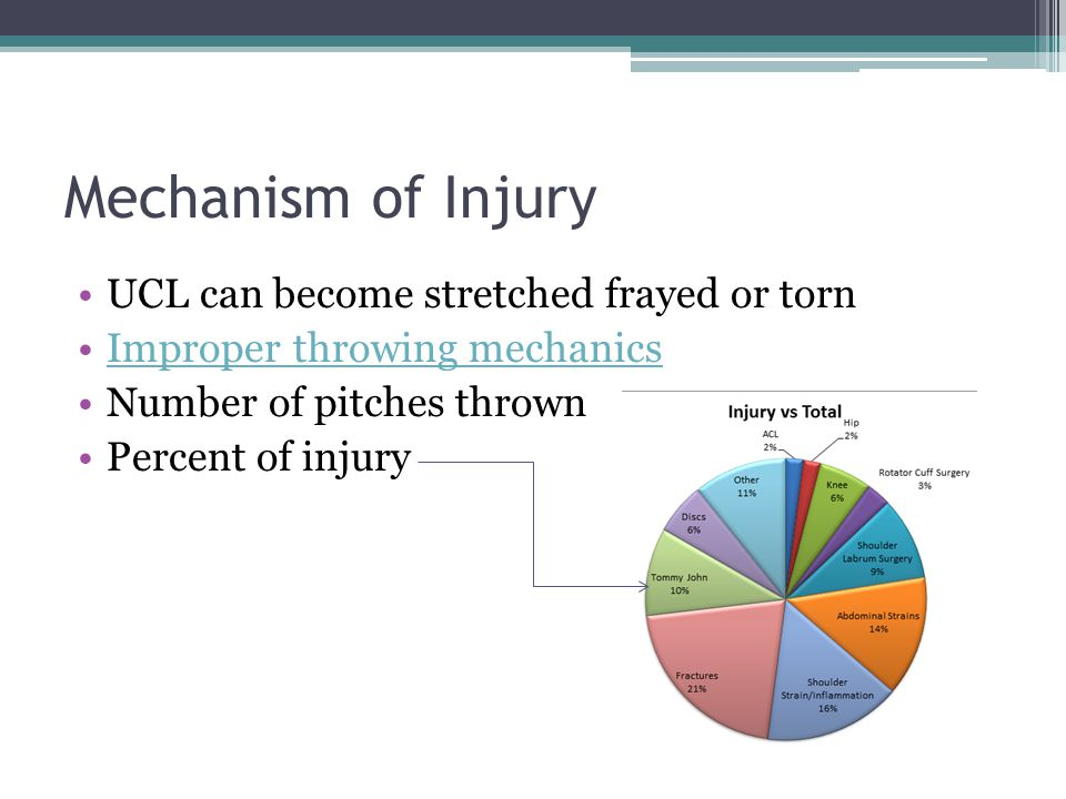 Mechanism of Injury UCL can become stretched frayed or torn