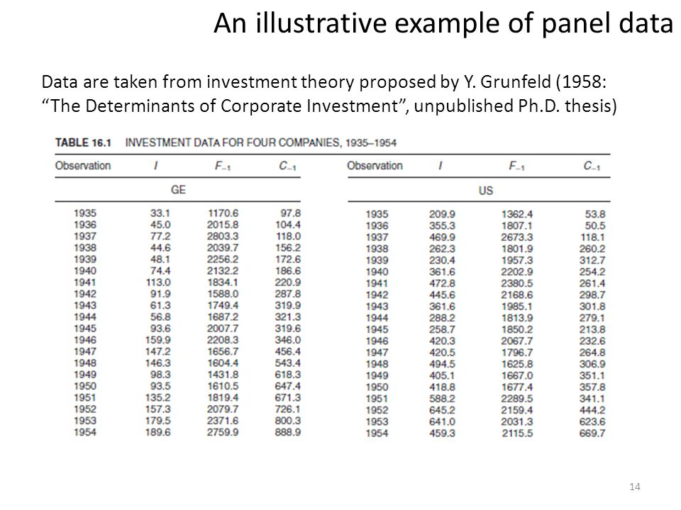 An illustrative example of panel data
