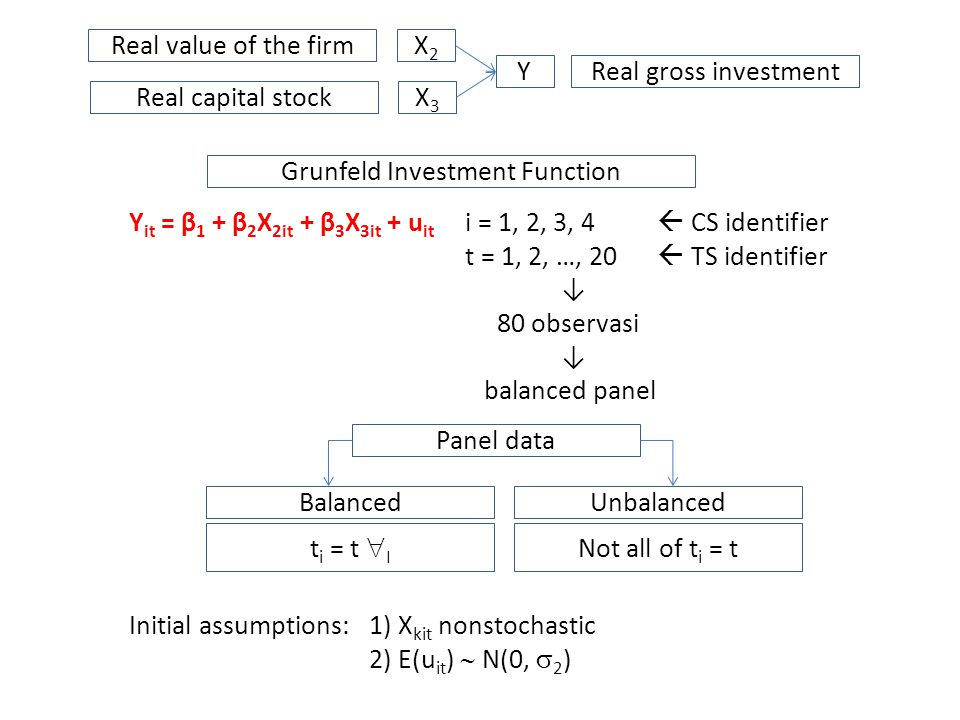 Grunfeld Investment Function