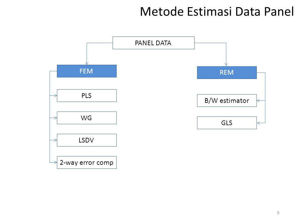 Metode Estimasi Data Panel