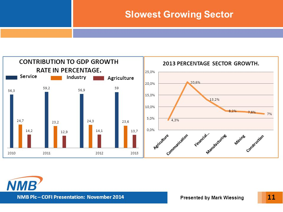 Slowest Growing Sector