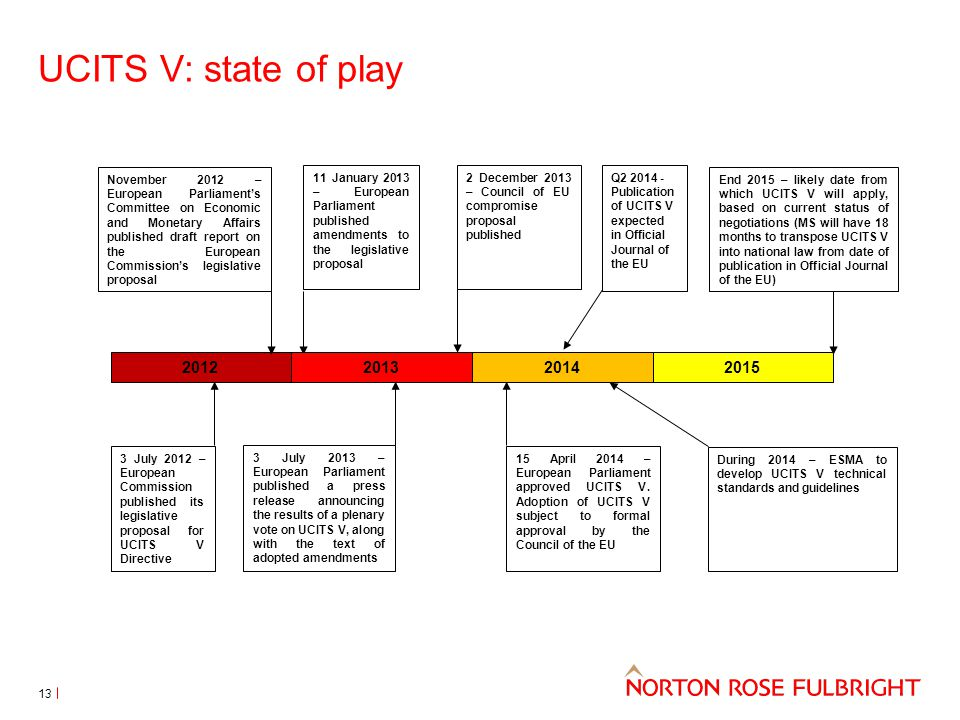 UCITS V: state of play