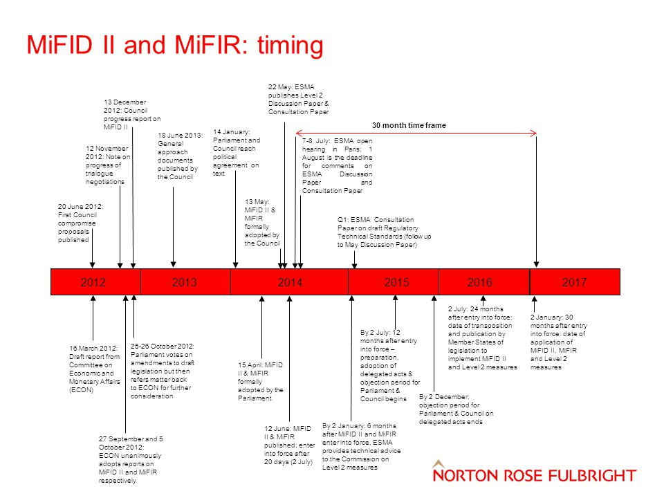 MiFID II and MiFIR: timing